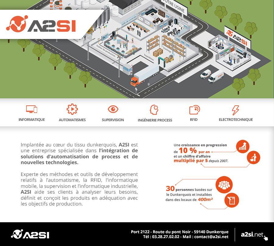 Présentation de A2SI